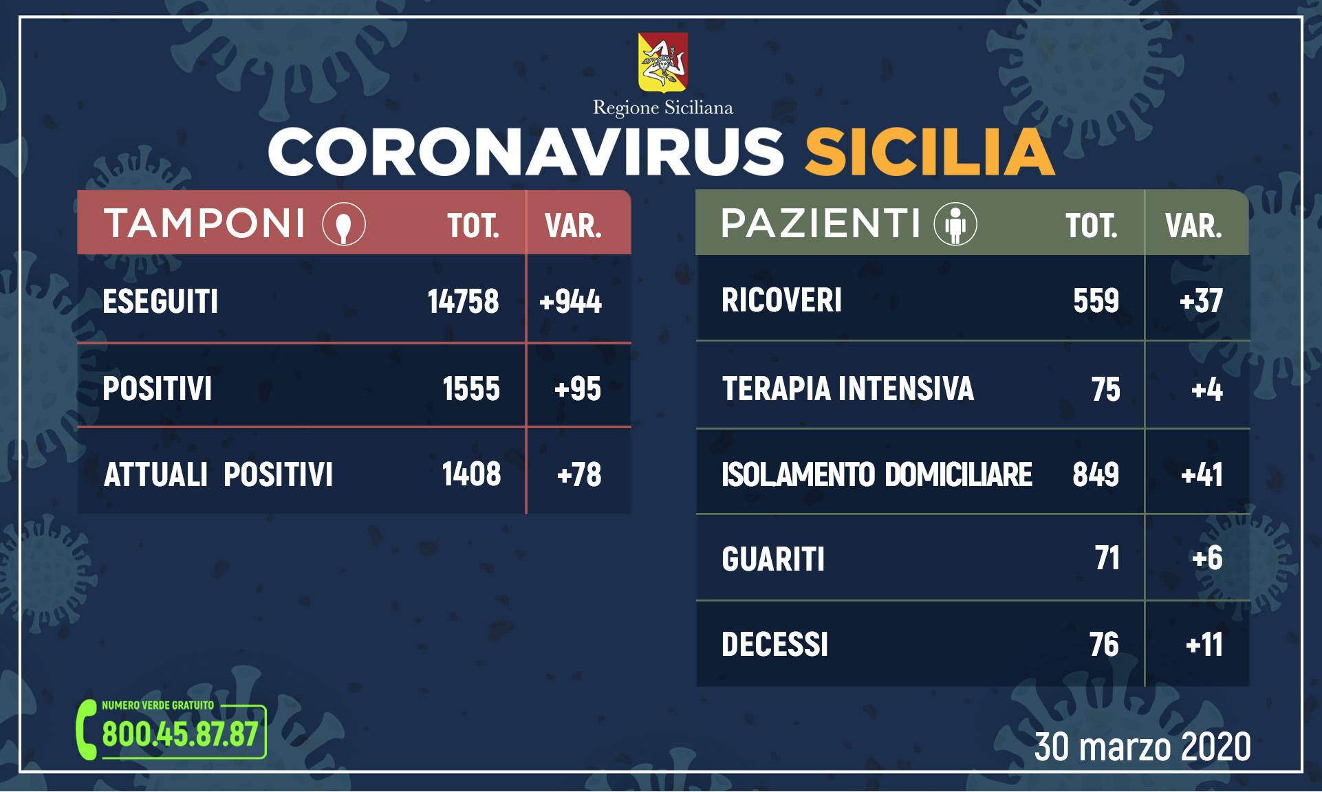 Coronavirus: l'aggiornamento in Sicilia, 1.408 attuali positivi e 71 guariti