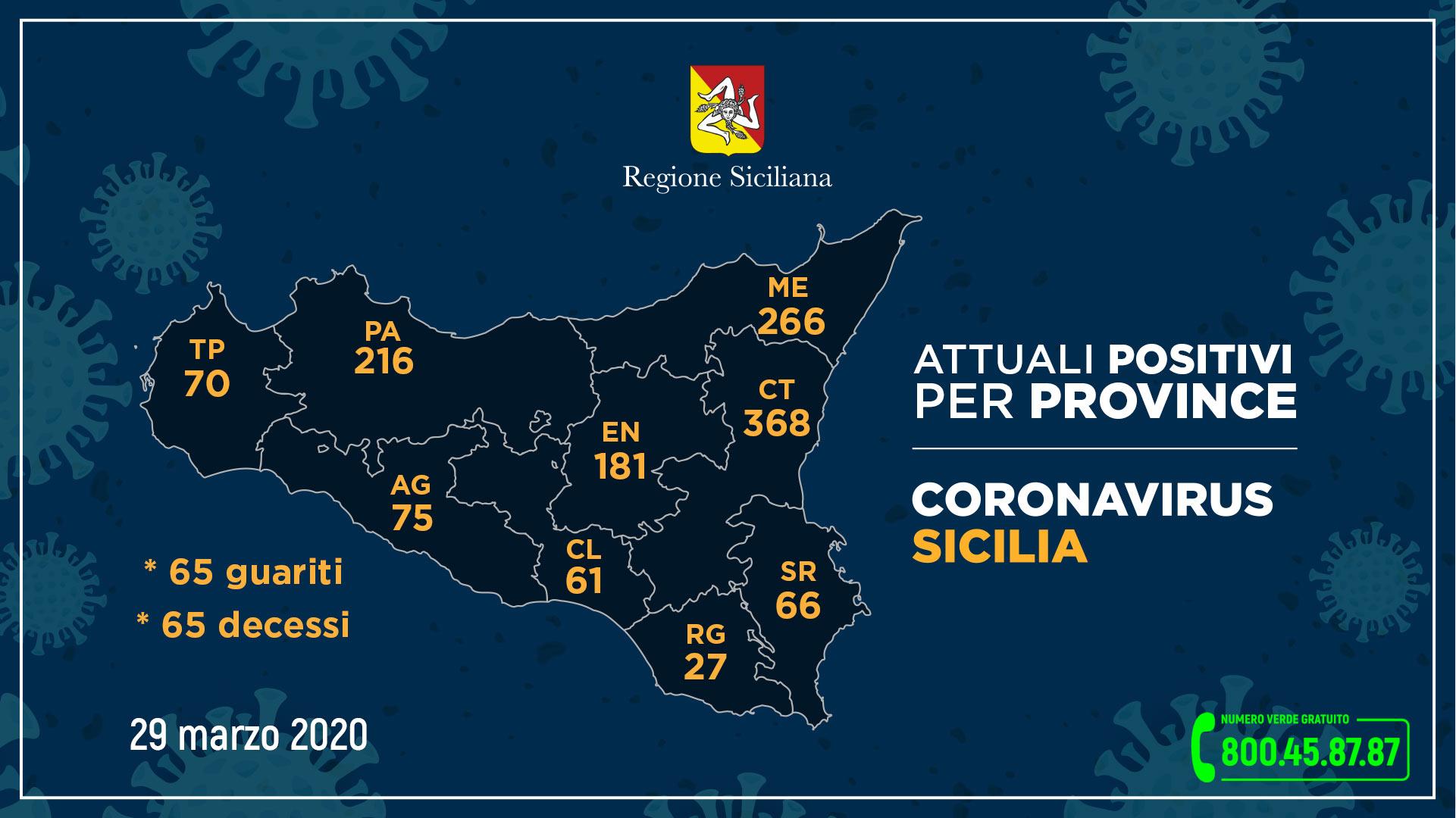 Coronavirus, così l'aggiornamento nelle nove province della Sicilia domenica 29 marzo