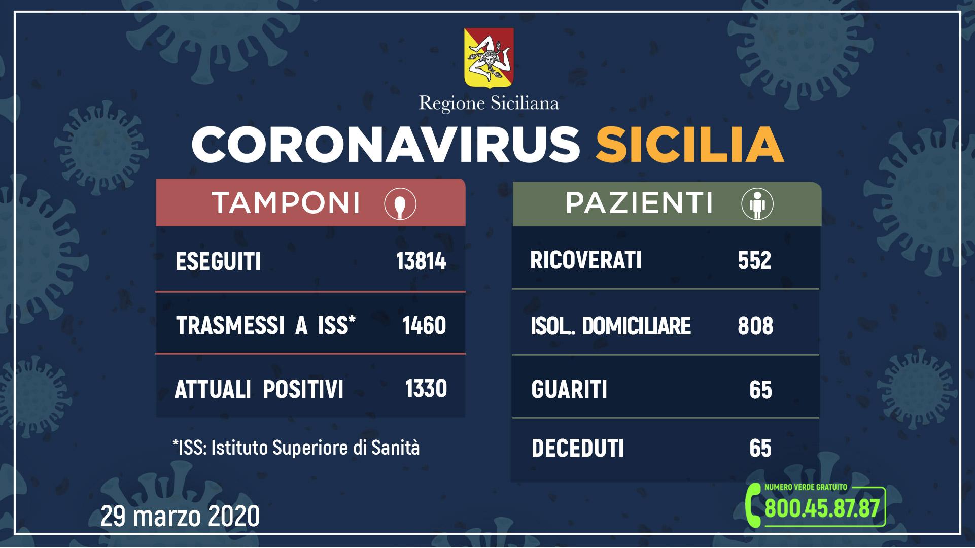 Coronavirus: l'aggiornamento del 29 marzo: in Sicilia, 1.330 attuali positivi e 65 guariti