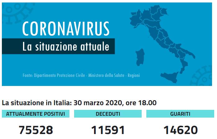 Dati Coronavirus 30 marzo: solo 1.648 nuovi positivi, 1.590 guariti ma 812 morti