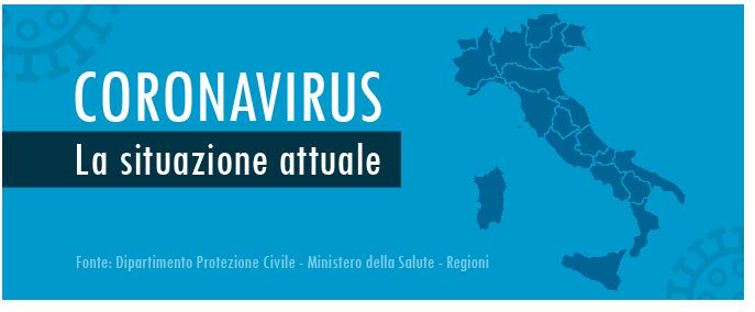 Dati Coronavirus 31 marzo: 2.707 nuovi positivi, 1.109 guariti ma altri 837 morti