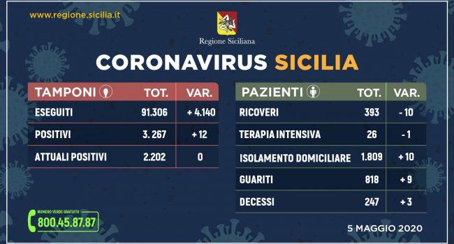 Coronavirus Sicilia: oggi zero malati, meno ricoveri e più guariti